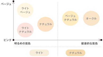 ファンデーションのカラーチャート